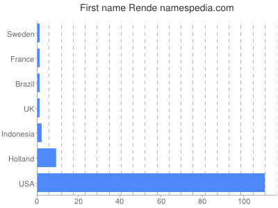 Given name Rende