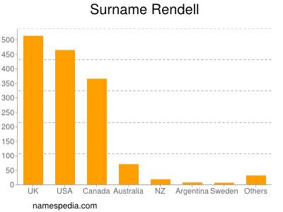 Surname Rendell