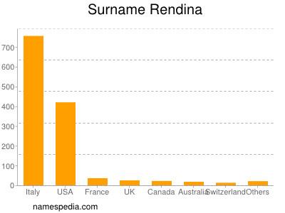 Surname Rendina