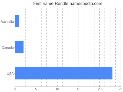 Given name Rendle