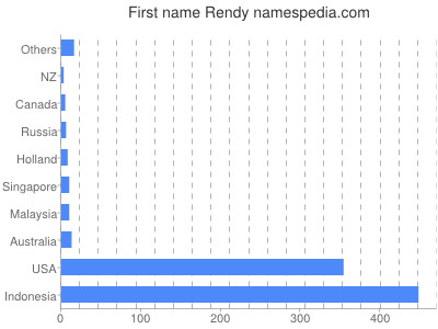 Given name Rendy