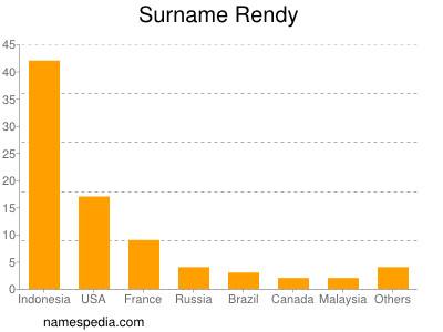 Surname Rendy