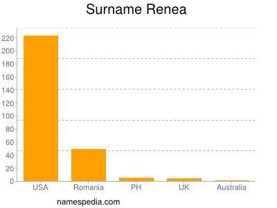 Surname Renea