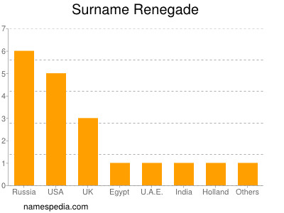 Surname Renegade