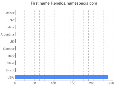 Given name Renelda