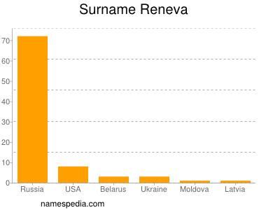 Surname Reneva