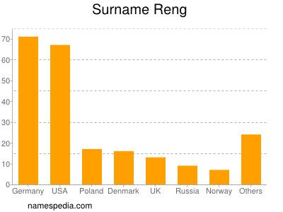 Surname Reng