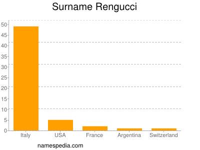 Surname Rengucci