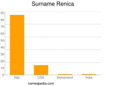 Surname Renica