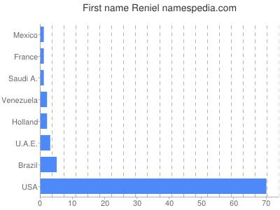 Given name Reniel