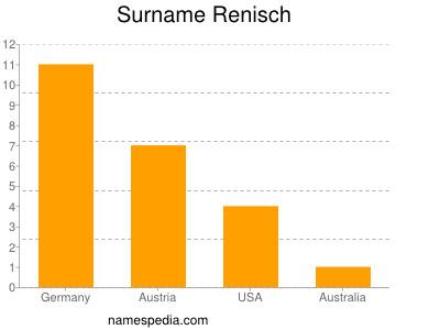 Surname Renisch