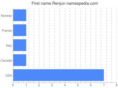 Given name Renjun