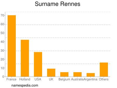 Surname Rennes