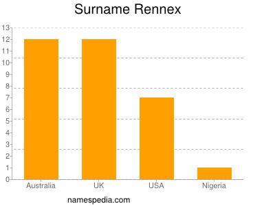 Surname Rennex