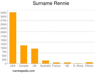 Surname Rennie