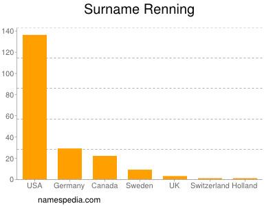 Surname Renning