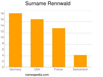Surname Rennwald
