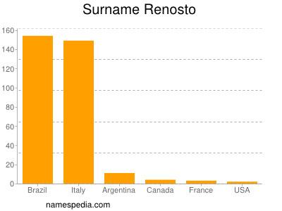 Surname Renosto