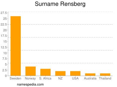 Surname Rensberg