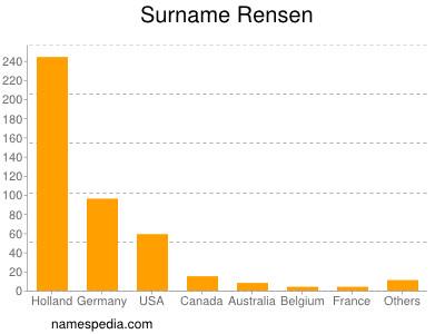 Surname Rensen