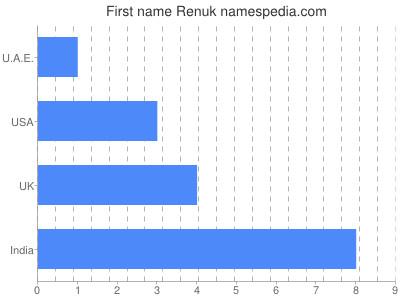 Given name Renuk