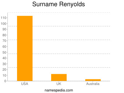 Surname Renyolds