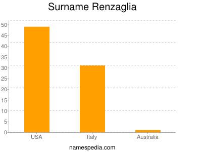 Surname Renzaglia