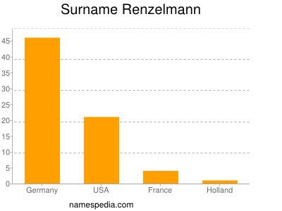 Surname Renzelmann