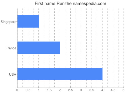 Given name Renzhe