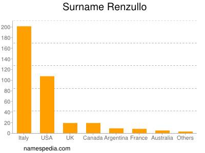 Surname Renzullo