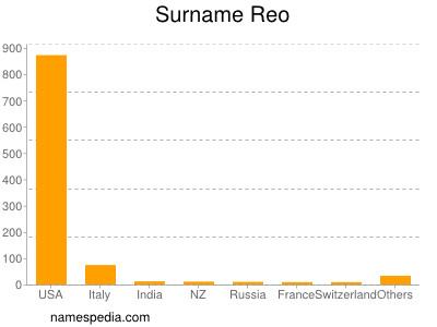 Surname Reo
