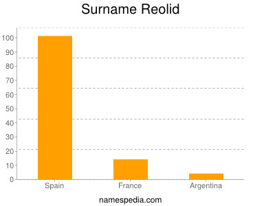 Surname Reolid