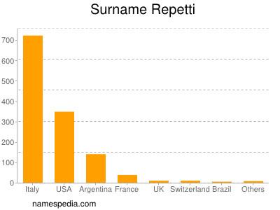 Surname Repetti