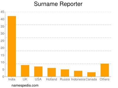 Surname Reporter