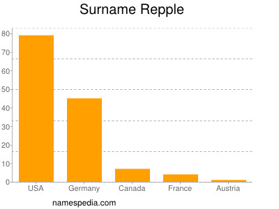 Surname Repple
