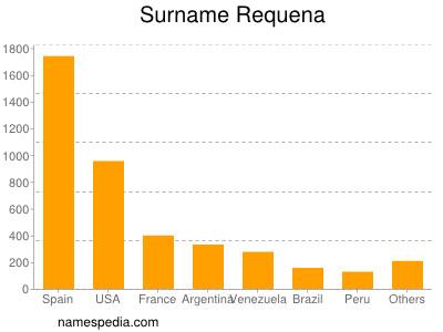 Surname Requena