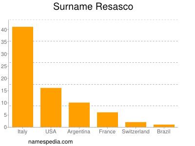Surname Resasco
