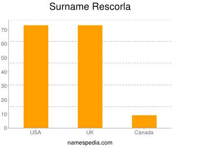 Surname Rescorla