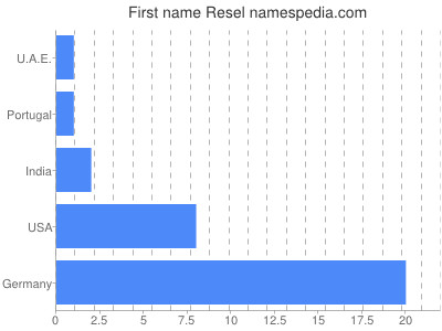 Given name Resel