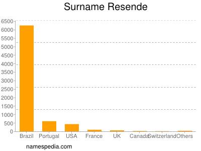 Surname Resende