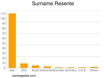 Surname Resente