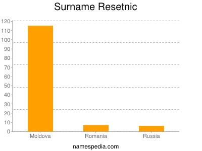 Surname Resetnic