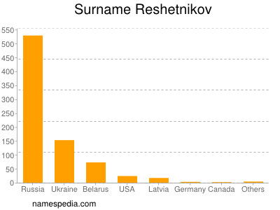 Surname Reshetnikov
