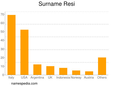 Surname Resi