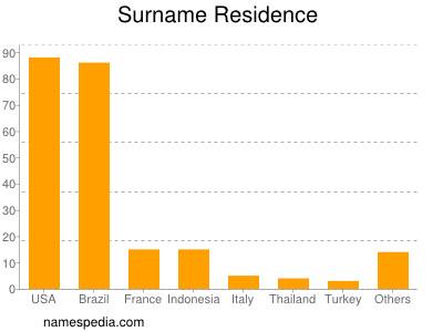 Surname Residence