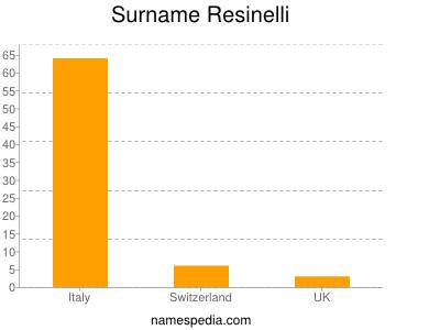 Surname Resinelli