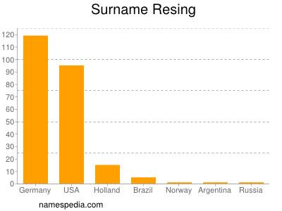 Surname Resing