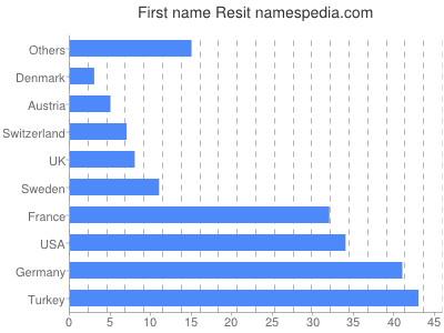 Given name Resit