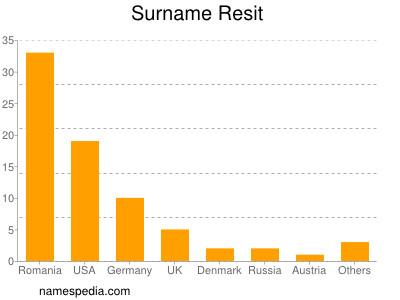 Surname Resit