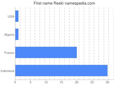 Given name Reski